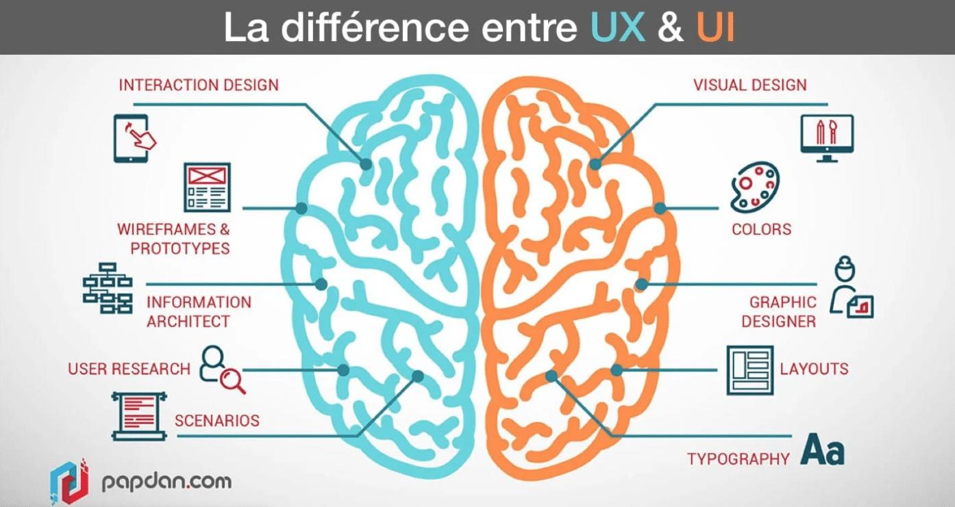 UX UI site internet yvelines